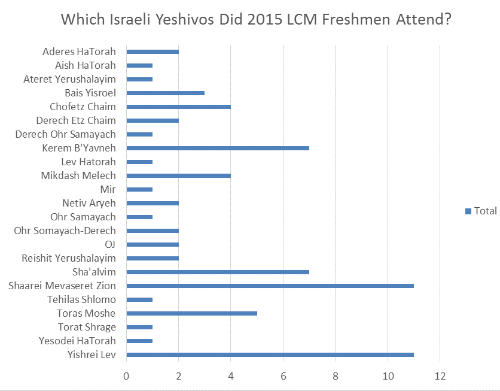 A graph displaying the yeshivos attended by Lander College for Men freshmen enrolled for the 2015 fall semester.